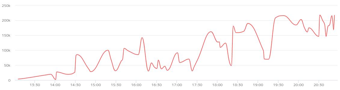 oops のみのグラフ